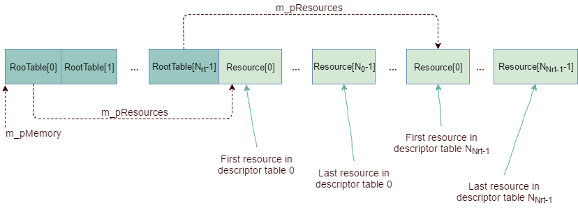 ResourceCacheMemLayout