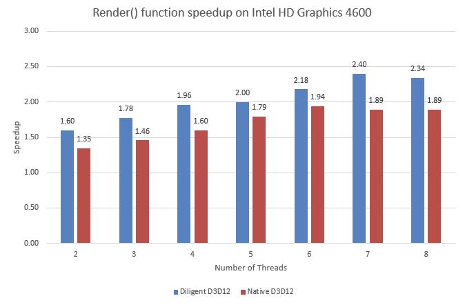 RenderSpeedup-D3D12-Intel