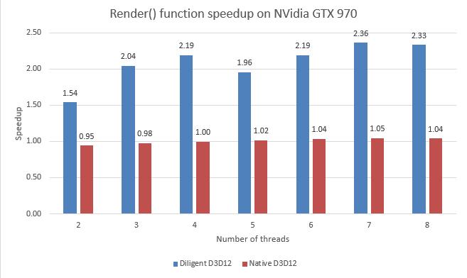 RenderSpeedup-D3D12-NV