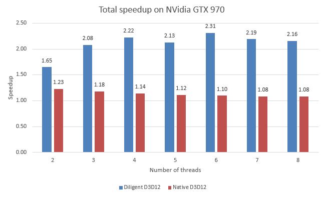 TotalSpeedup-D3D12-NV