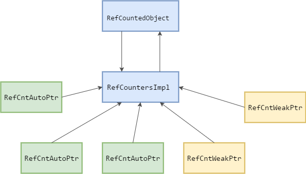 RefCountingSystemComponents