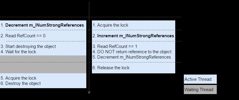 ReleaseStrongRef-GetObject_Scenario1_C
