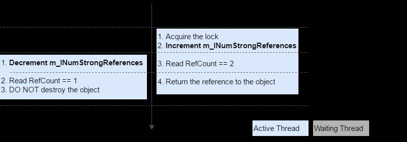 ReleaseStrongRef-GetObject_Scenario2_B