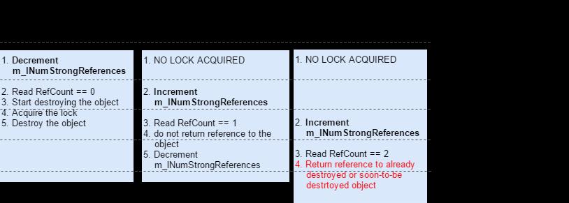 ReleaseStrongRef-GetObject_Scenario3