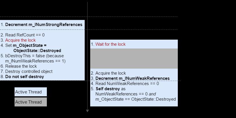 ReleaseStrongRef-ReleaseWeakRef_Scenario1A
