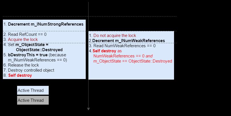 ReleaseStrongRef-ReleaseWeakRef_Scenario3